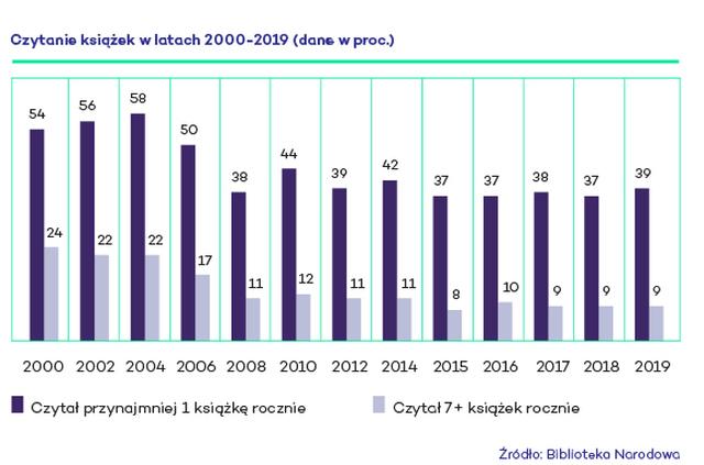stan czytelnictwa w Polsce w 2019r